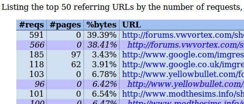 referrer report for ericgar.com