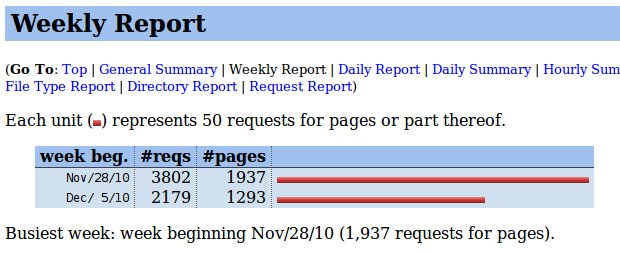 weekly hit report for ericgar.com